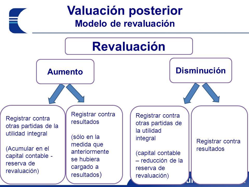 Valuación posterior Modelo de revaluación Revaluación Aumento Disminución Registrar contra otras partidas de la utilidad integral (Acumular en el capi