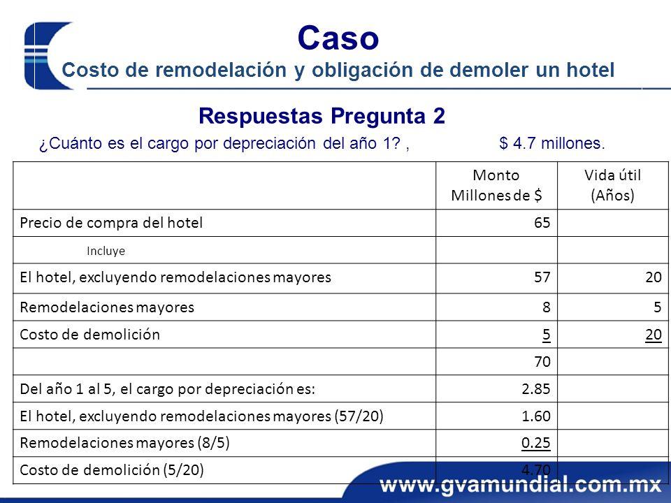 Caso Costo de remodelación y obligación de demoler un hotel Respuestas Pregunta 2 ¿Cuánto es el cargo por depreciación del año 1?, $ 4.7 millones. Mon