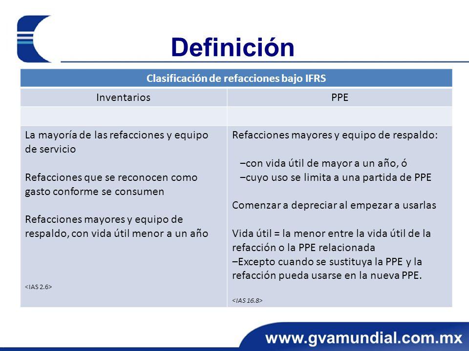 Definición Clasificación de refacciones bajo IFRS InventariosPPE La mayoría de las refacciones y equipo de servicio Refacciones que se reconocen como