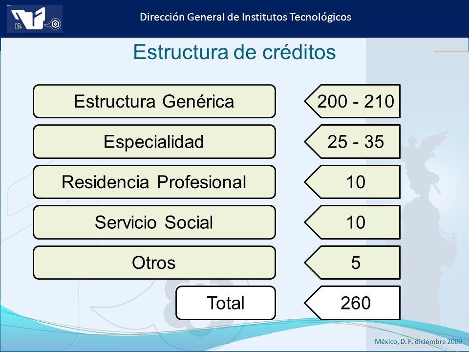 Instituto Tecnológico de Culiacán. Julio 2013 Dirección General de Institutos Tecnológicos Estructura Genérica200 - 210Especialidad25 - 35Residencia P