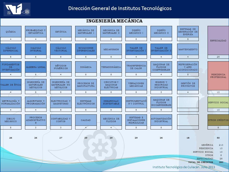 Instituto Tecnológico de Culiacán. Julio 2013 Dirección General de Institutos Tecnológicos INGENIERÍA MECÁNICA QUÍMICA PROBABILIDAD Y ESTADÍSTICA ESTÁ