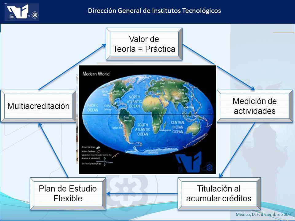 Instituto Tecnológico de Culiacán. Julio 2013 Dirección General de Institutos Tecnológicos Valor de Teoría = Práctica Valor de Teoría = Práctica Medic