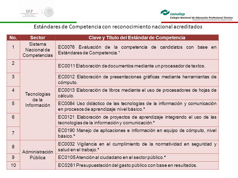 No.SectorClave y Título del Estándar de Competencia 1 Sistema Nacional de Competencias EC0076 Evaluación de la competencia de candidatos con base en Estándares de Competencia.* 2 Tecnologías de la Información EC0011 Elaboración de documentos mediante un procesador de textos.