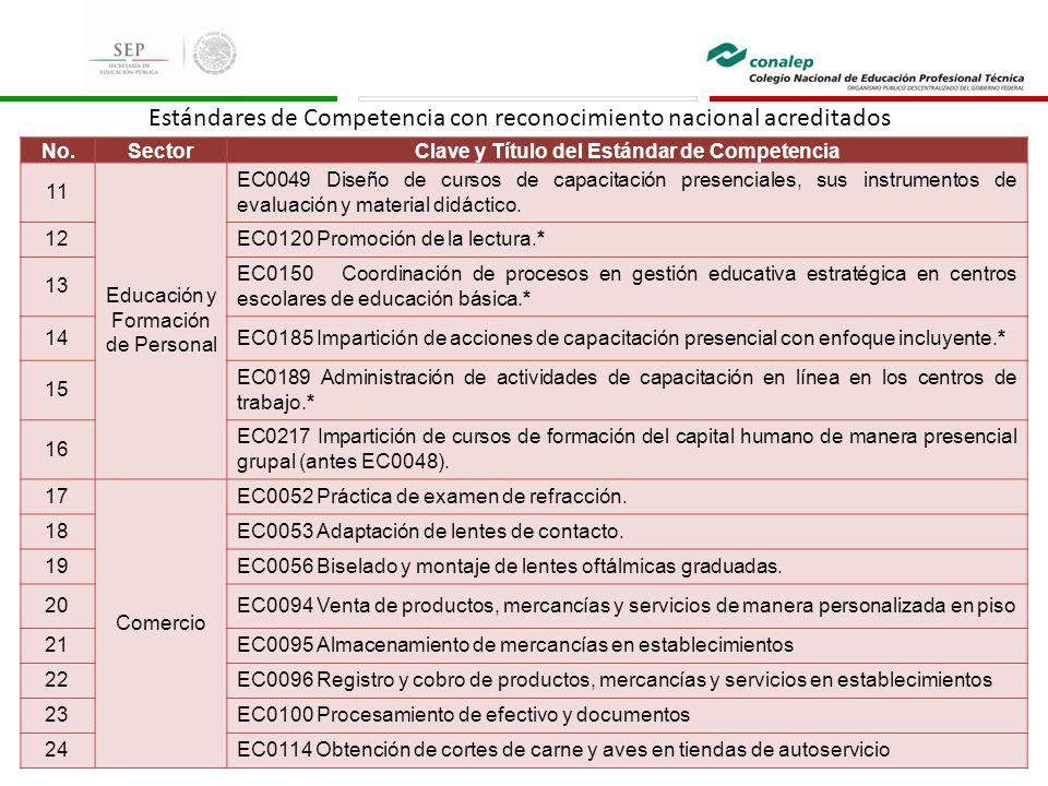 No.SectorClave y Título del Estándar de Competencia 11 Educación y Formación de Personal EC0049 Diseño de cursos de capacitación presenciales, sus instrumentos de evaluación y material didáctico.