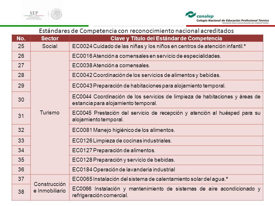 No.SectorClave y Título del Estándar de Competencia 25SocialEC0024 Cuidado de las niñas y los niños en centros de atención infantil.* 26 Turismo EC001
