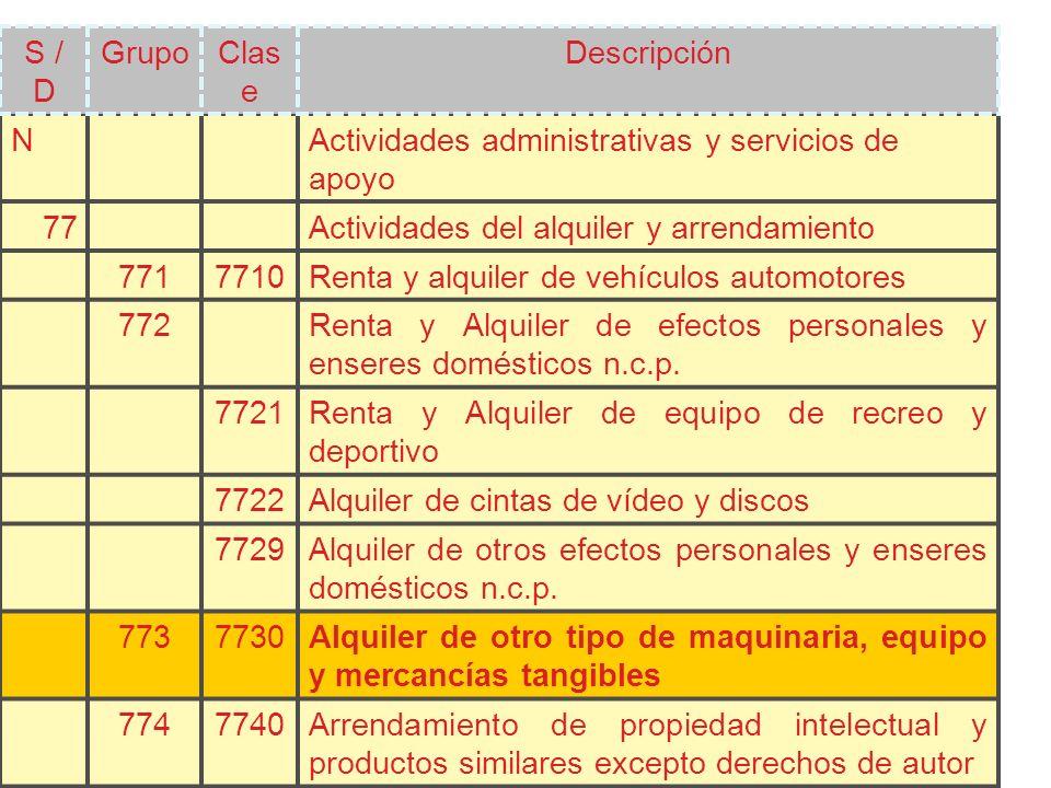 NActividades administrativas y servicios de apoyo 77Actividades del alquiler y arrendamiento 7717710Renta y alquiler de vehículos automotores 772Renta y Alquiler de efectos personales y enseres domésticos n.c.p.