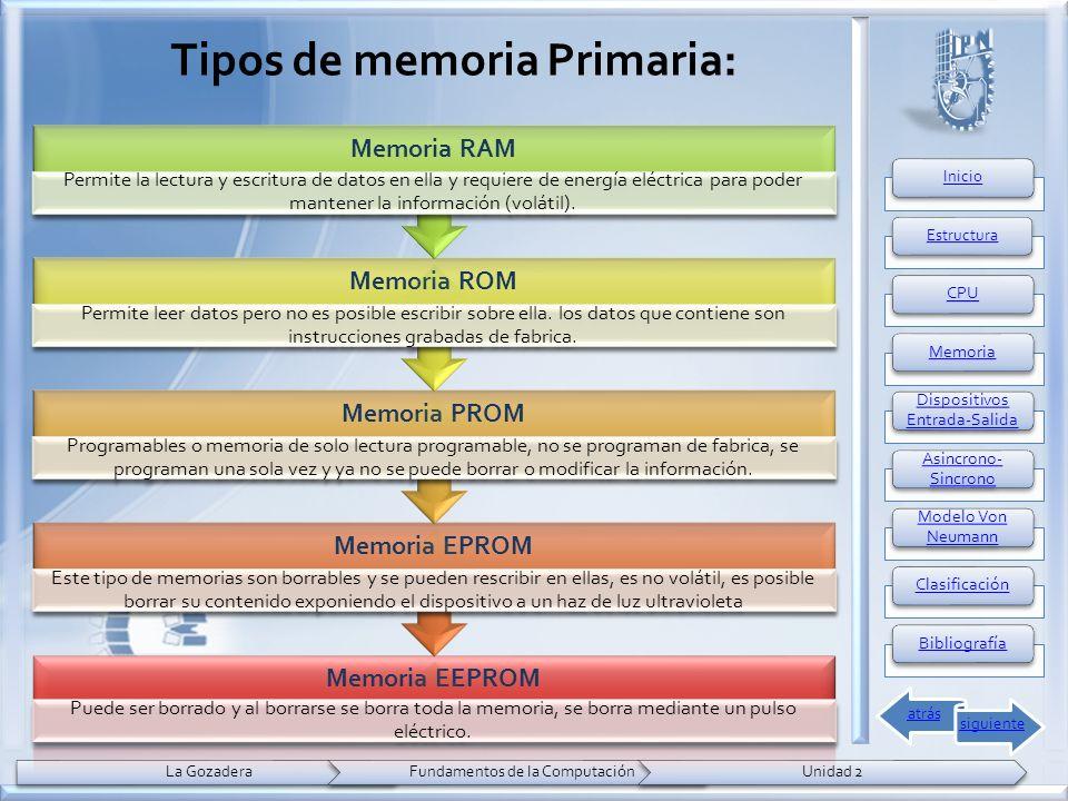 Tipos de memoria Primaria: Memoria EEPROM Puede ser borrado y al borrarse se borra toda la memoria, se borra mediante un pulso eléctrico.
