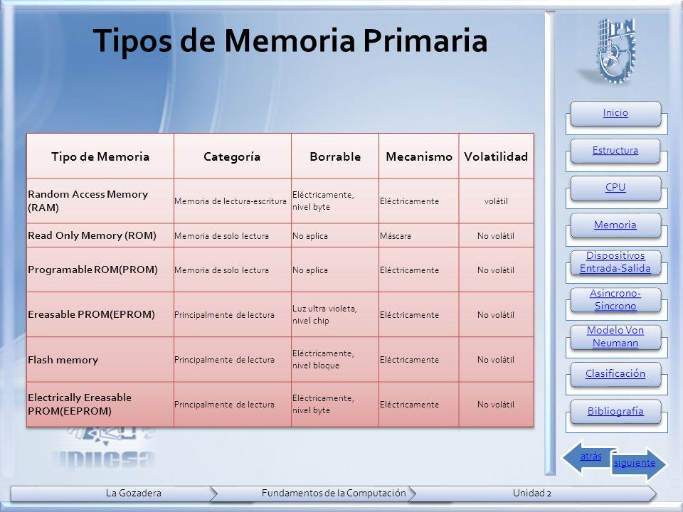 Tipos de Memoria Primaria