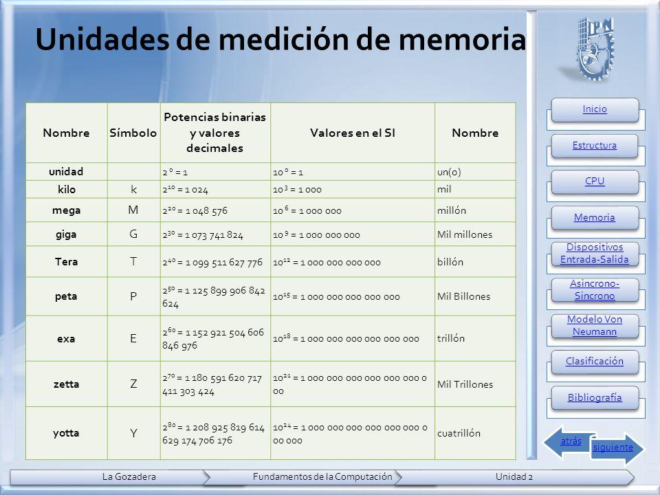 Unidades de medición de memoria NombreSímbolo Potencias binarias y valores decimales Valores en el SINombre unidad 2 0 = 110 0 = 1un(o) kilo k 2 10 = 1 02410 3 = 1 000mil mega M 2 20 = 1 048 57610 6 = 1 000 000millón giga G 2 30 = 1 073 741 82410 9 = 1 000 000 000Mil millones Tera T 2 40 = 1 099 511 627 77610 12 = 1 000 000 000 000billón peta P 2 50 = 1 125 899 906 842 624 10 15 = 1 000 000 000 000 000Mil Billones exa E 2 60 = 1 152 921 504 606 846 976 10 18 = 1 000 000 000 000 000 000trillón zetta Z 2 70 = 1 180 591 620 717 411 303 424 10 21 = 1 000 000 000 000 000 000 0 00 Mil Trillones yotta Y 2 80 = 1 208 925 819 614 629 174 706 176 10 24 = 1 000 000 000 000 000 000 0 00 000 cuatrillón
