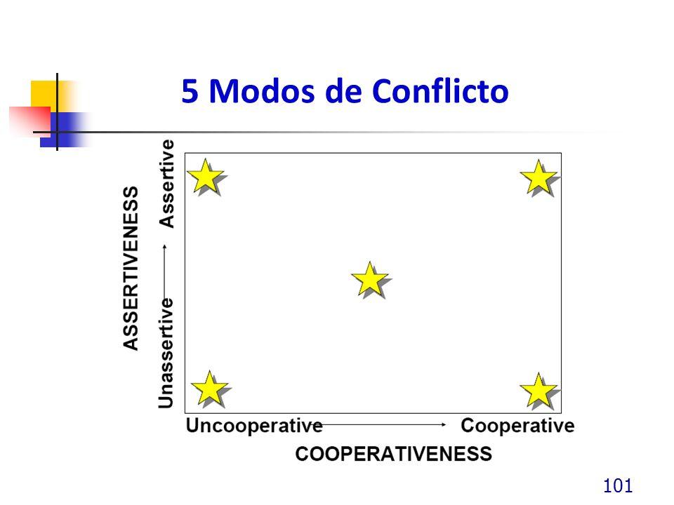 5 Modos de Conflicto 101