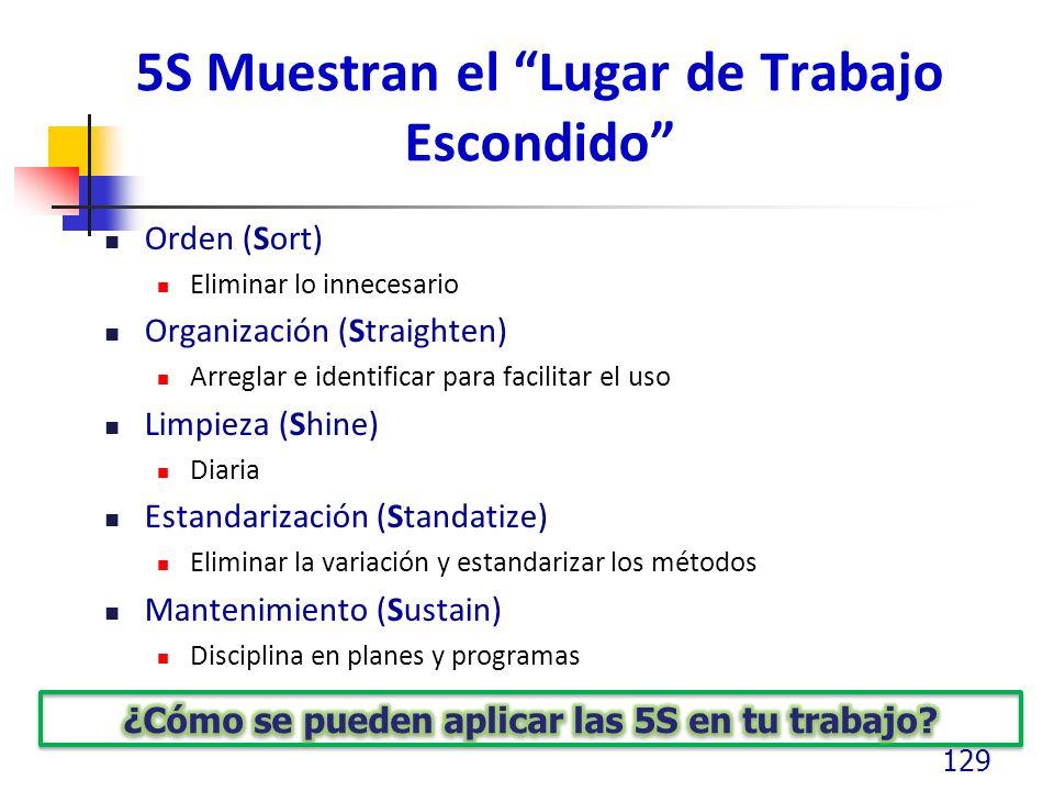 5S Muestran el Lugar de Trabajo Escondido Orden (Sort) Eliminar lo innecesario Organización (Straighten) Arreglar e identificar para facilitar el uso