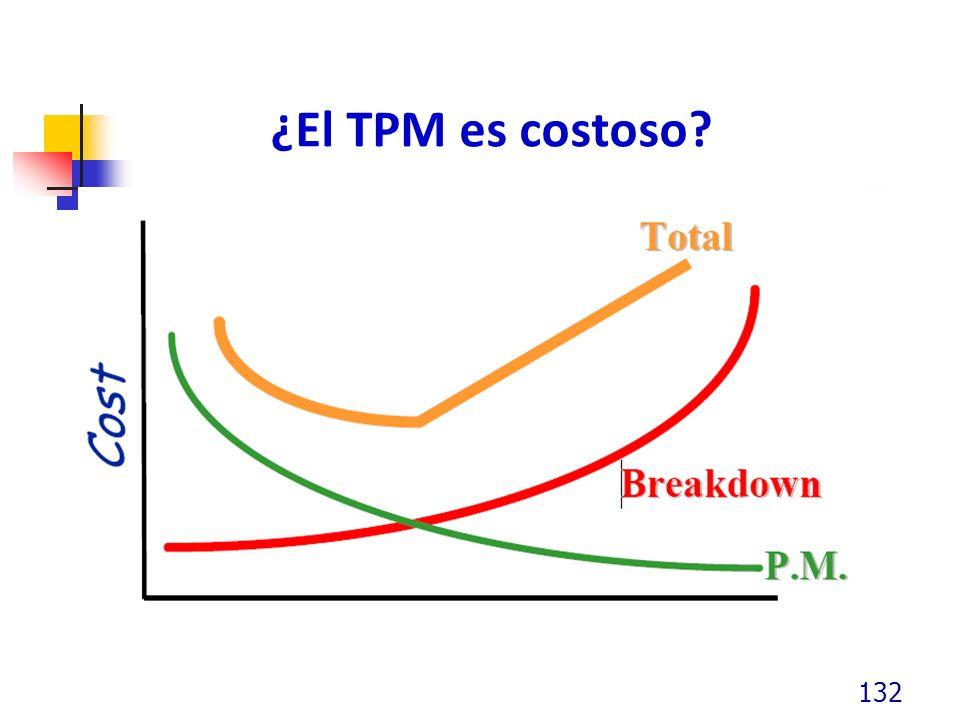 ¿El TPM es costoso? 132