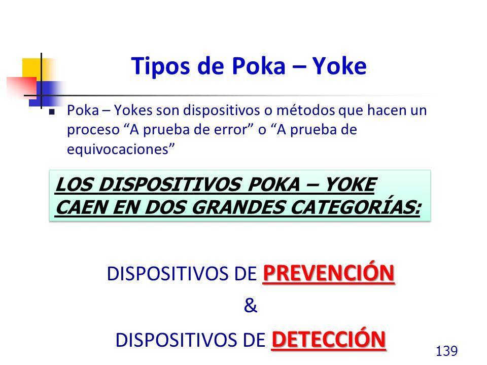 Tipos de Poka – Yoke Poka – Yokes son dispositivos o métodos que hacen un proceso A prueba de error o A prueba de equivocaciones PREVENCIÓN DISPOSITIVOS DE PREVENCIÓN & DETECCIÓN DISPOSITIVOS DE DETECCIÓN 139 LOS DISPOSITIVOS POKA – YOKE CAEN EN DOS GRANDES CATEGORÍAS: