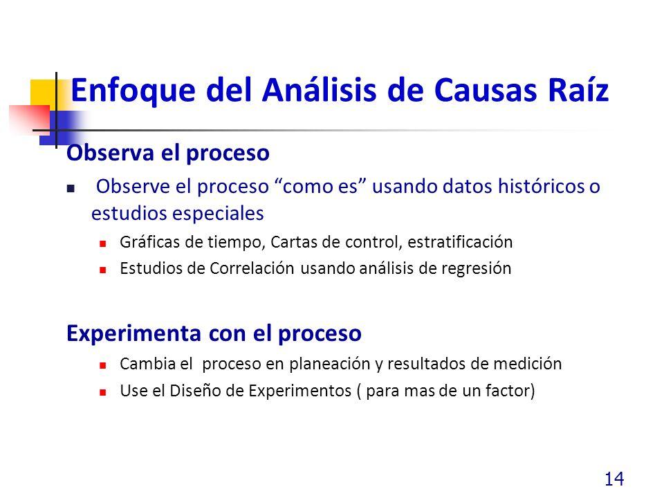 Enfoque del Análisis de Causas Raíz Observa el proceso Observe el proceso como es usando datos históricos o estudios especiales Gráficas de tiempo, Ca