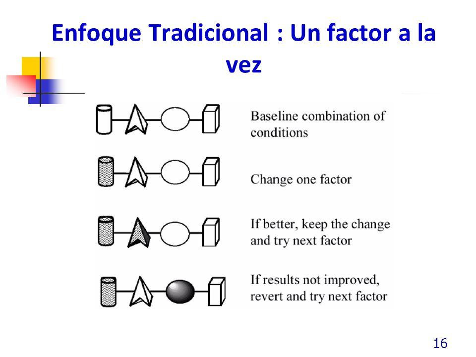 Enfoque Tradicional : Un factor a la vez 16