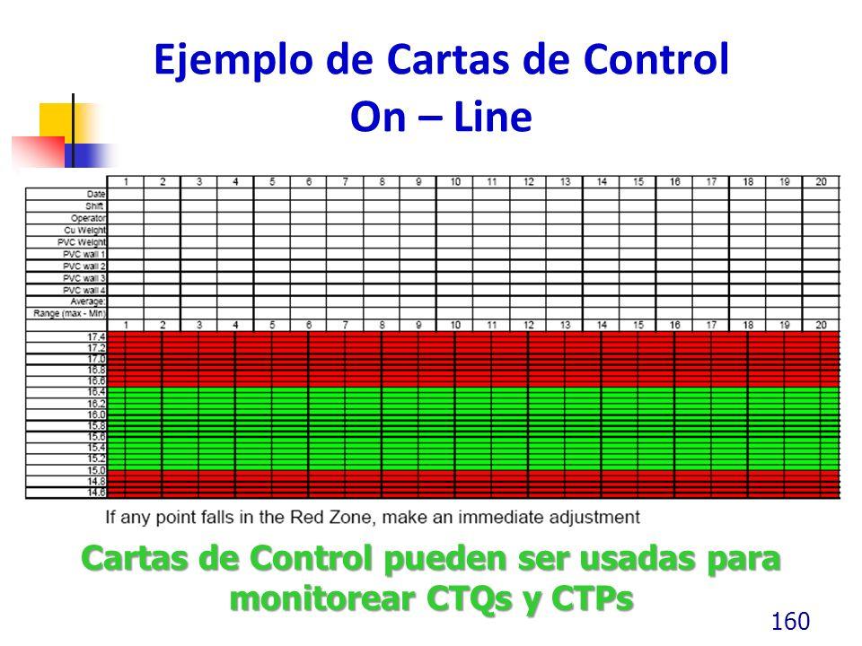 Ejemplo de Cartas de Control On – Line 160 Cartas de Control pueden ser usadas para monitorear CTQs y CTPs
