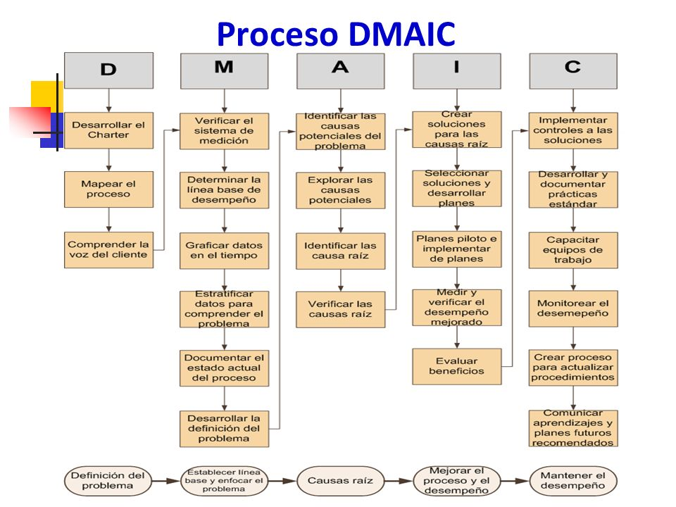 Proceso DMAIC
