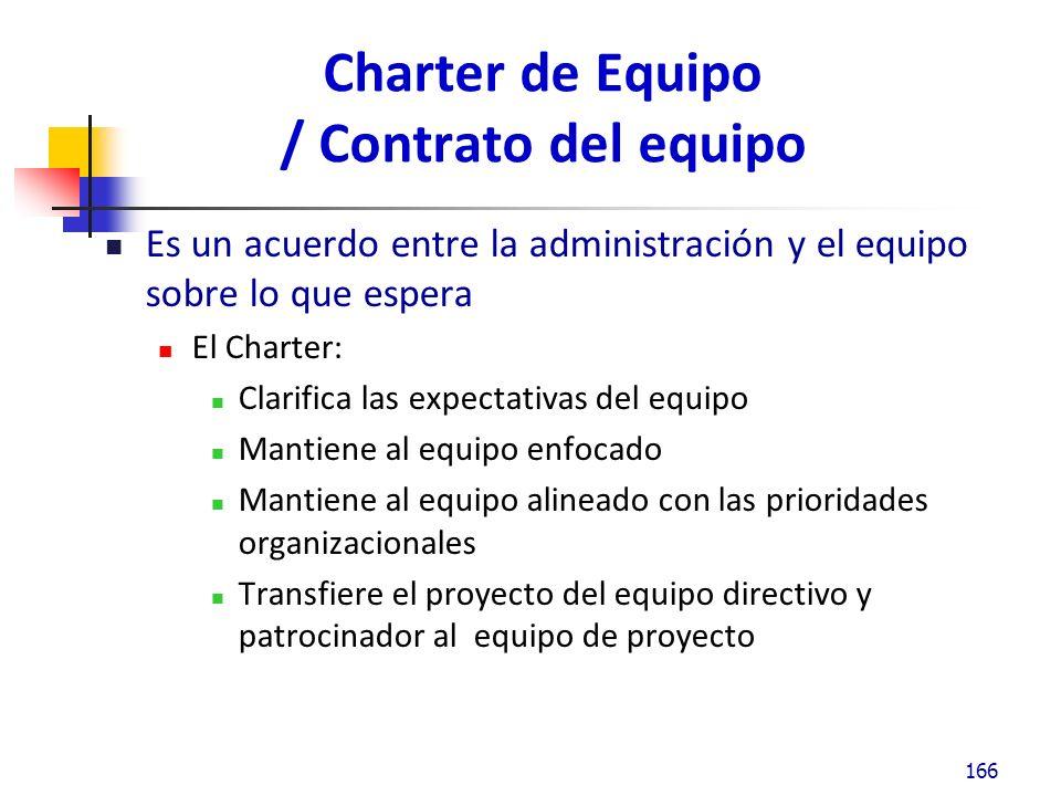 Charter de Equipo / Contrato del equipo Es un acuerdo entre la administración y el equipo sobre lo que espera El Charter: Clarifica las expectativas del equipo Mantiene al equipo enfocado Mantiene al equipo alineado con las prioridades organizacionales Transfiere el proyecto del equipo directivo y patrocinador al equipo de proyecto 166