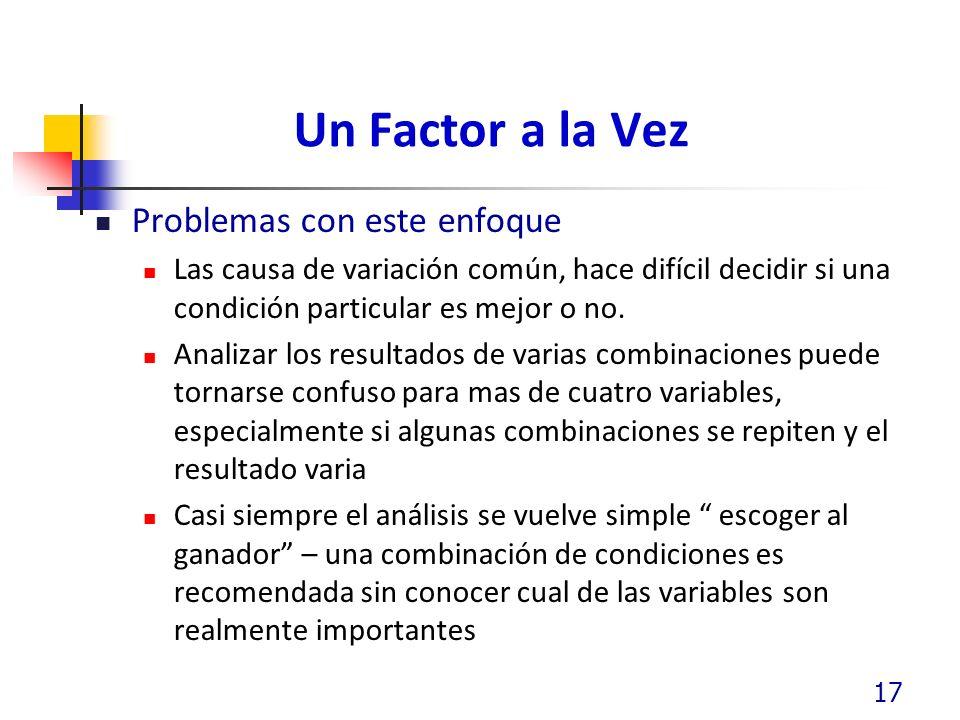 Un Factor a la Vez Problemas con este enfoque Las causa de variación común, hace difícil decidir si una condición particular es mejor o no. Analizar l