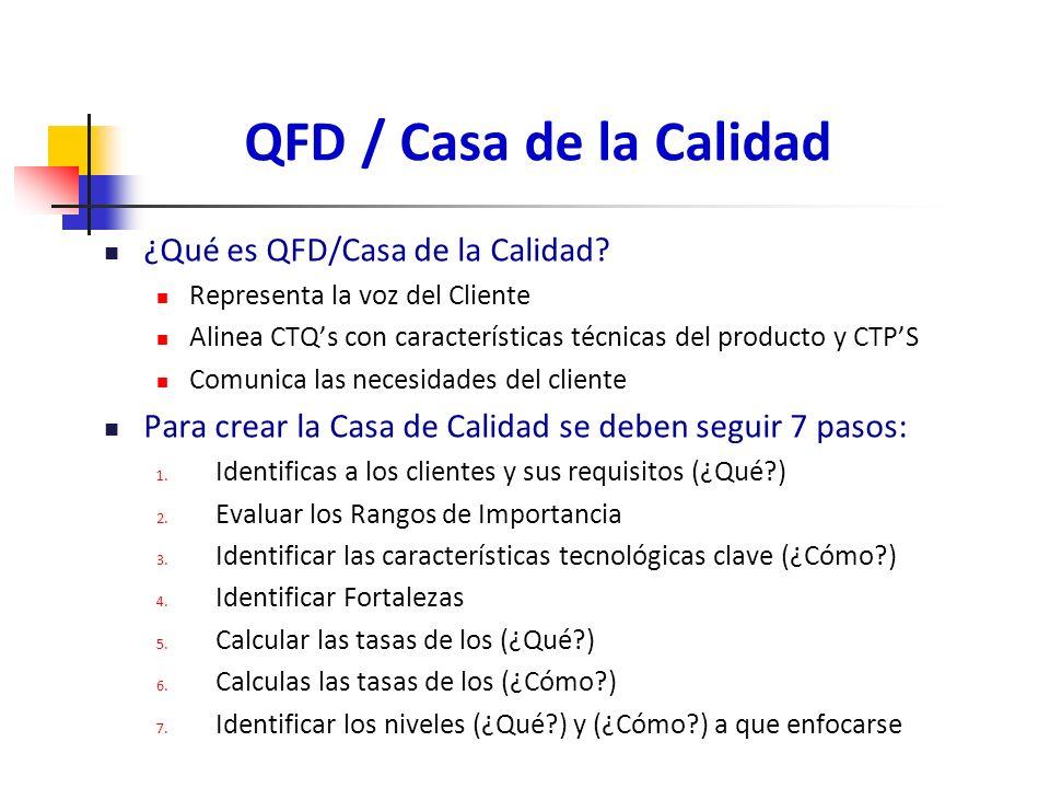 QFD / Casa de la Calidad ¿Qué es QFD/Casa de la Calidad? Representa la voz del Cliente Alinea CTQs con características técnicas del producto y CTPS Co