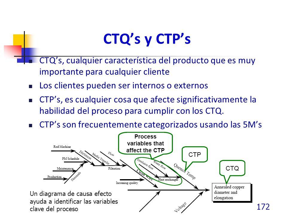 CTQs y CTPs CTQs, cualquier característica del producto que es muy importante para cualquier cliente Los clientes pueden ser internos o externos CTPs,