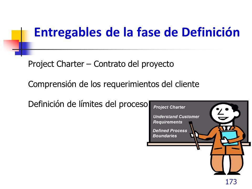 Entregables de la fase de Definición 173 Project Charter – Contrato del proyecto Comprensión de los requerimientos del cliente Definición de límites d
