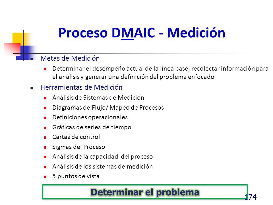 Proceso DMAIC - Medición Metas de Medición Determinar el desempeño actual de la línea base, recolectar información para el análisis y generar una definición del problema enfocado Herramientas de Medición Análisis de Sistemas de Medición Diagramas de Flujo/ Mapeo de Procesos Definiciones operacionales Gráficas de series de tiempo Cartas de control Sigmas del Proceso Análisis de la capacidad del proceso Análisis de los sistemas de medición 5 puntos de vista 174
