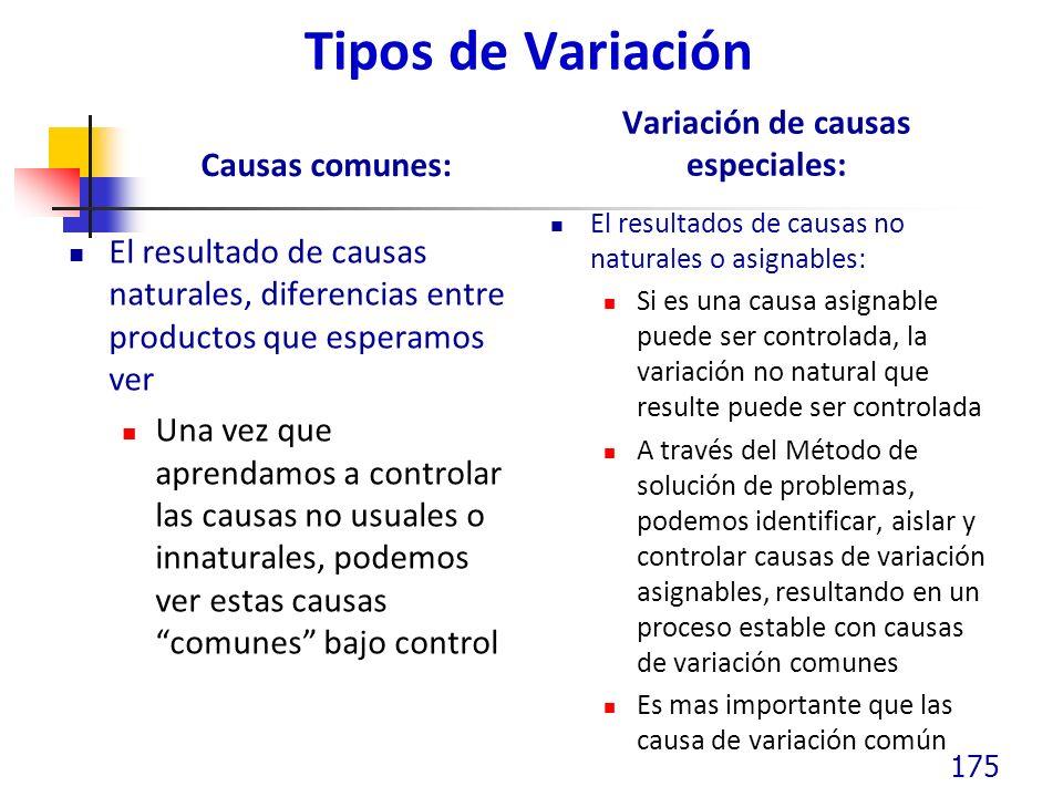 Tipos de Variación Causas comunes: El resultado de causas naturales, diferencias entre productos que esperamos ver Una vez que aprendamos a controlar