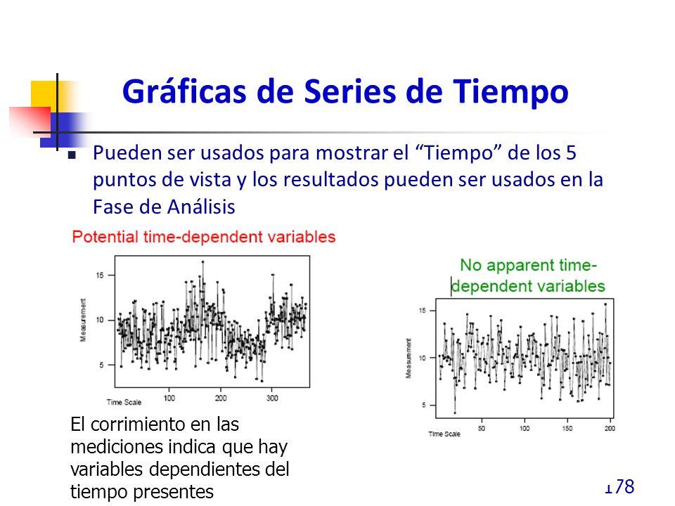 Gráficas de Series de Tiempo Pueden ser usados para mostrar el Tiempo de los 5 puntos de vista y los resultados pueden ser usados en la Fase de Análisis 178 El corrimiento en las mediciones indica que hay variables dependientes del tiempo presentes