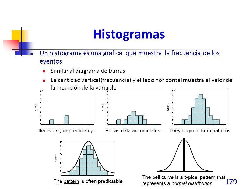 Histogramas Un histograma es una grafica que muestra la frecuencia de los eventos Similar al diagrama de barras La cantidad vertical(frecuencia) y el lado horizontal muestra el valor de la medición de la variable 179