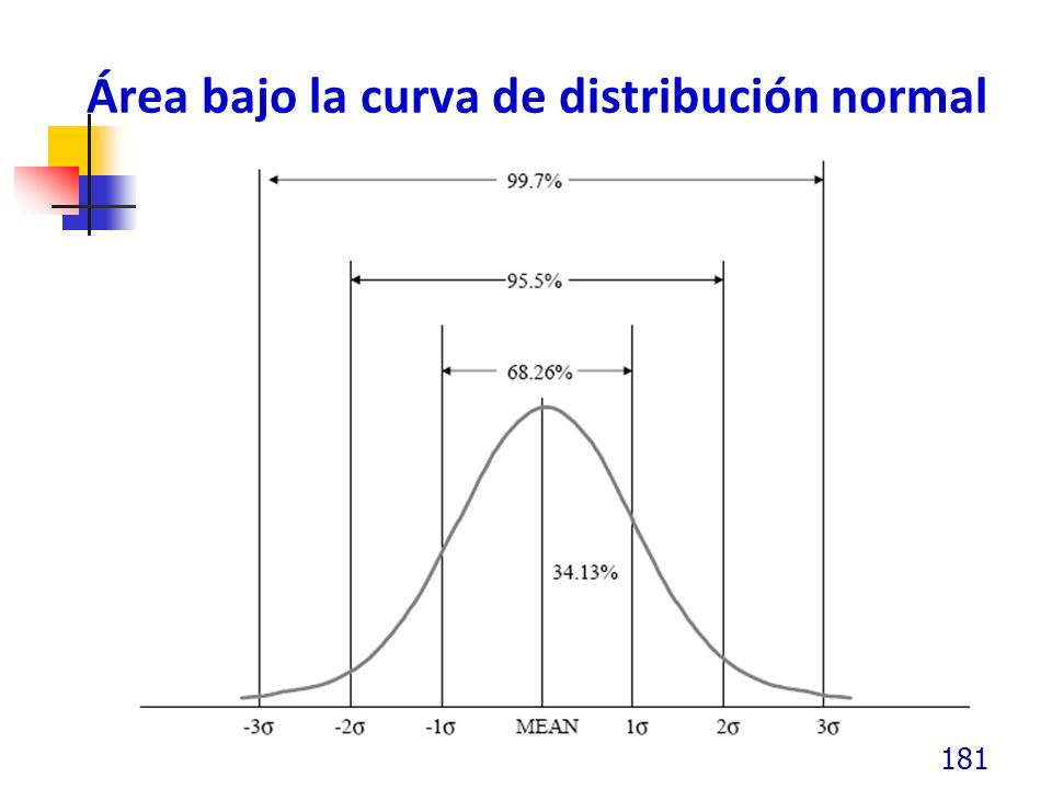Área bajo la curva de distribución normal 181