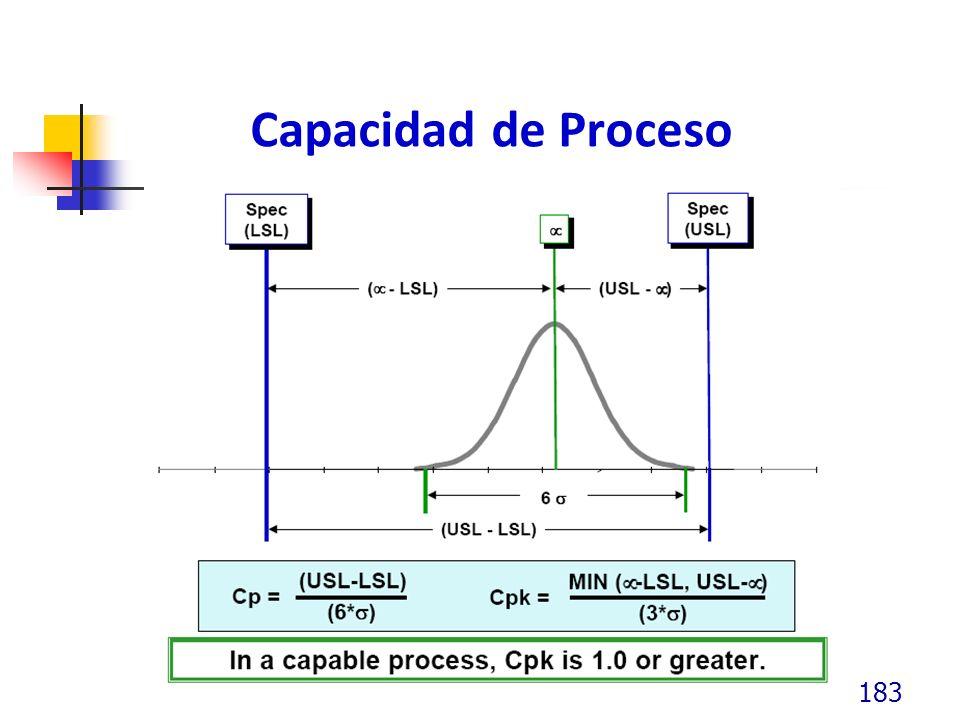 Capacidad de Proceso 183