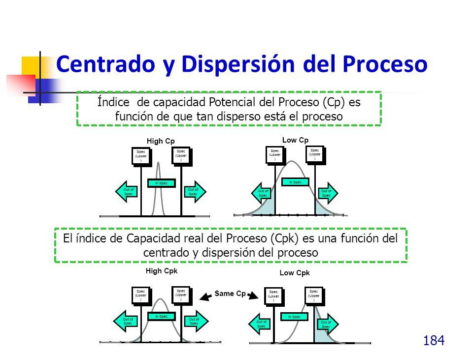 Centrado y Dispersión del Proceso 184 Índice de capacidad Potencial del Proceso (Cp) es función de que tan disperso está el proceso El índice de Capac