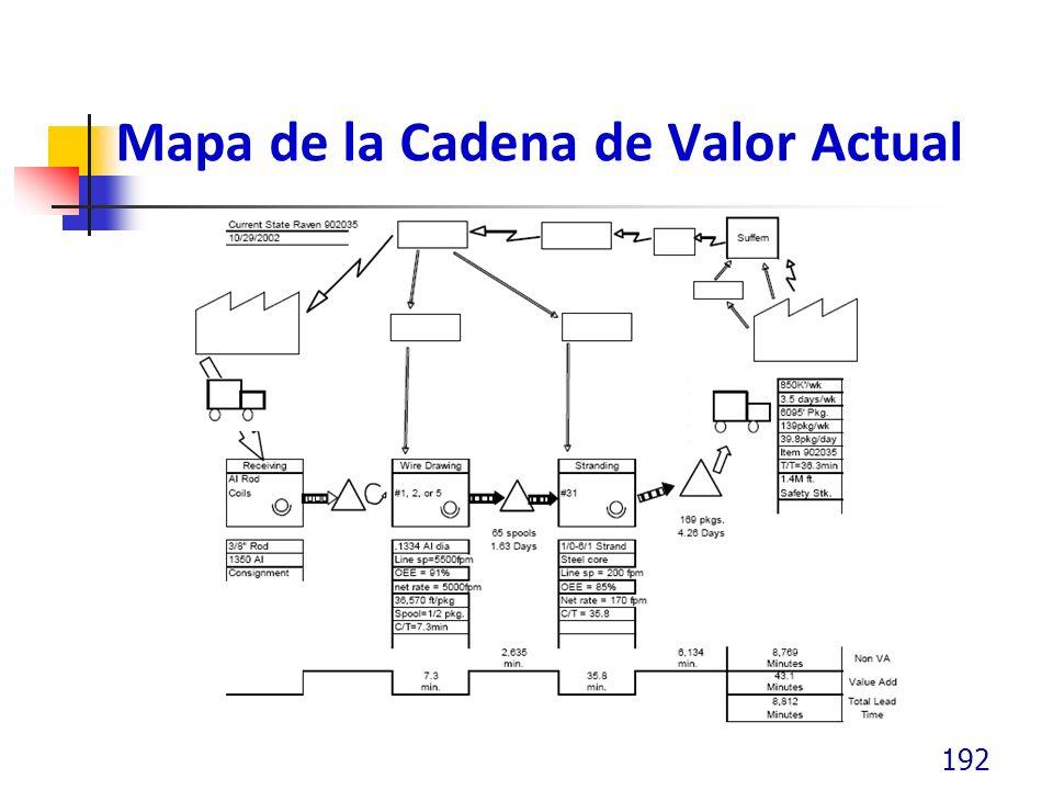 Mapa de la Cadena de Valor Actual 192