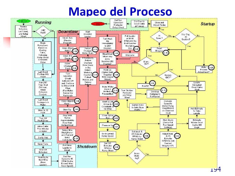 Mapeo del Proceso 194