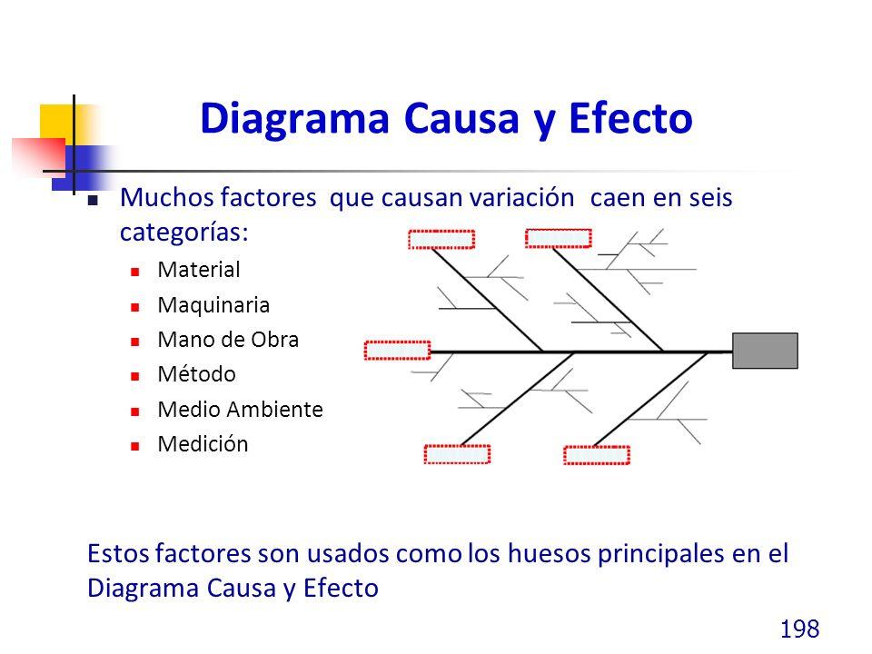 Diagrama Causa y Efecto Muchos factores que causan variación caen en seis categorías: Material Maquinaria Mano de Obra Método Medio Ambiente Medición Estos factores son usados como los huesos principales en el Diagrama Causa y Efecto 198