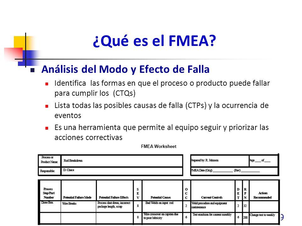 ¿Qué es el FMEA? Análisis del Modo y Efecto de Falla Identifica las formas en que el proceso o producto puede fallar para cumplir los (CTQs) Lista tod