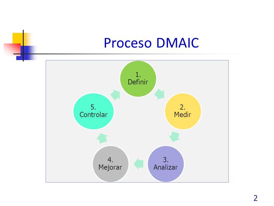 Proceso DMAIC 2 1. Definir 2. Medir 3. Analizar 4. Mejorar 5. Controlar