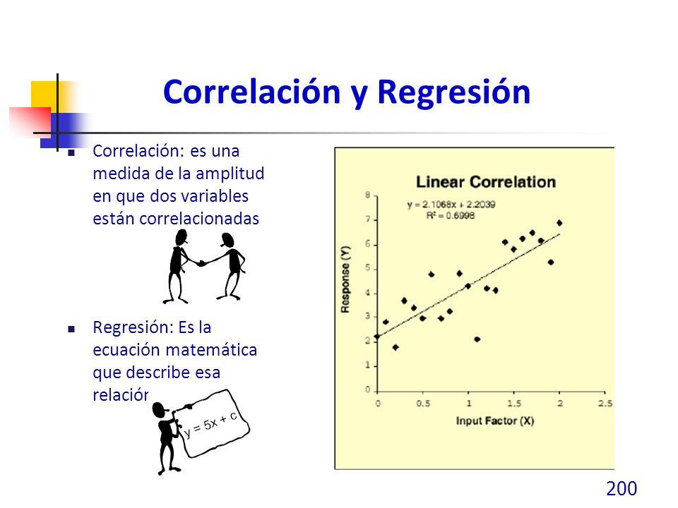 Correlación y Regresión Correlación: es una medida de la amplitud en que dos variables están correlacionadas Regresión: Es la ecuación matemática que describe esa relación 200