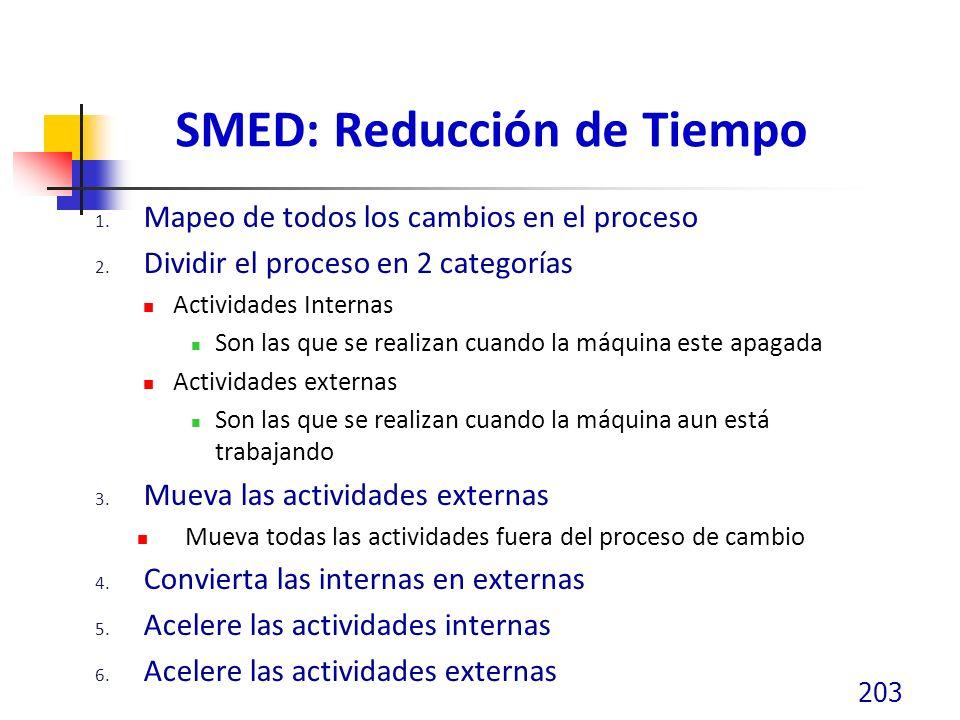 SMED: Reducción de Tiempo 1. Mapeo de todos los cambios en el proceso 2. Dividir el proceso en 2 categorías Actividades Internas Son las que se realiz