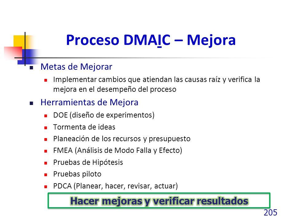 Proceso DMAIC – Mejora Metas de Mejorar Implementar cambios que atiendan las causas raíz y verifica la mejora en el desempeño del proceso Herramientas
