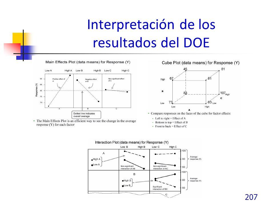 Interpretación de los resultados del DOE 207