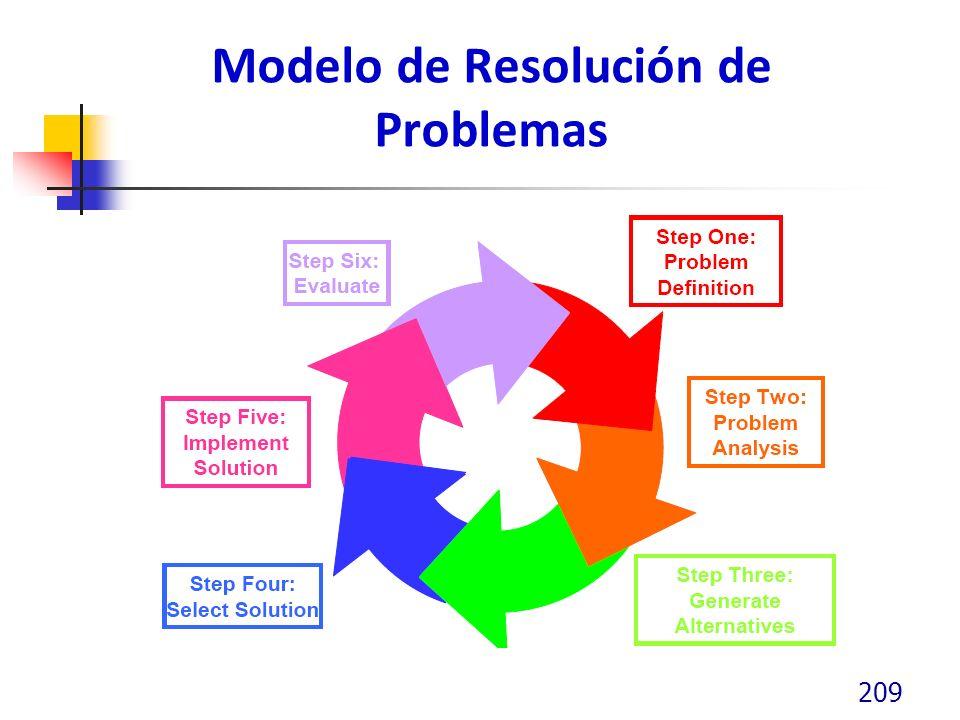 Modelo de Resolución de Problemas 209