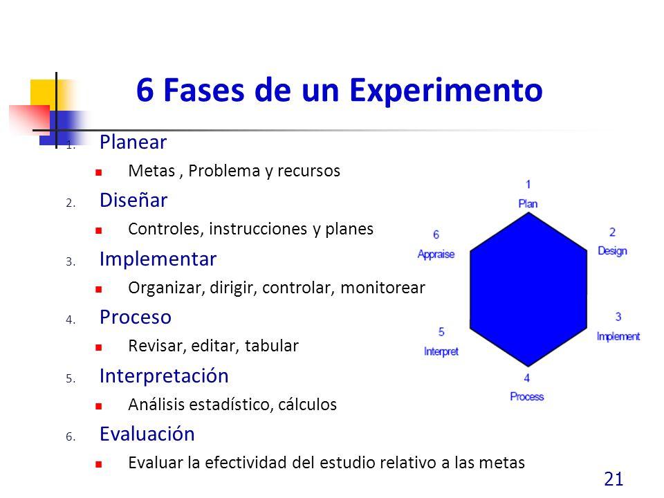 6 Fases de un Experimento 1. Planear Metas, Problema y recursos 2. Diseñar Controles, instrucciones y planes 3. Implementar Organizar, dirigir, contro