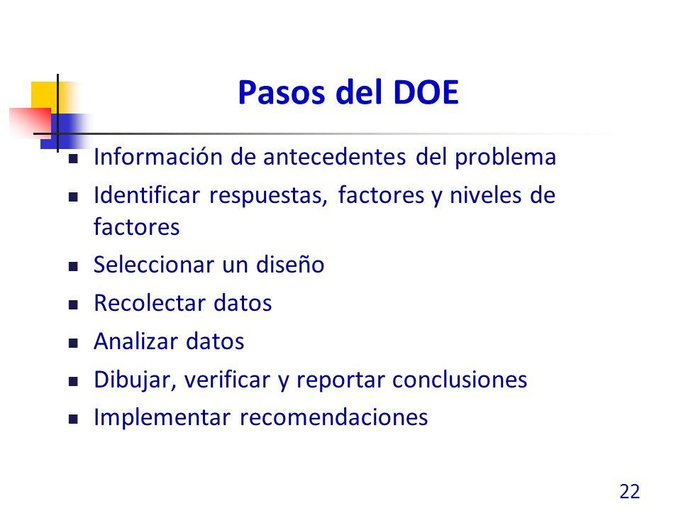 Pasos del DOE Información de antecedentes del problema Identificar respuestas, factores y niveles de factores Seleccionar un diseño Recolectar datos Analizar datos Dibujar, verificar y reportar conclusiones Implementar recomendaciones 22