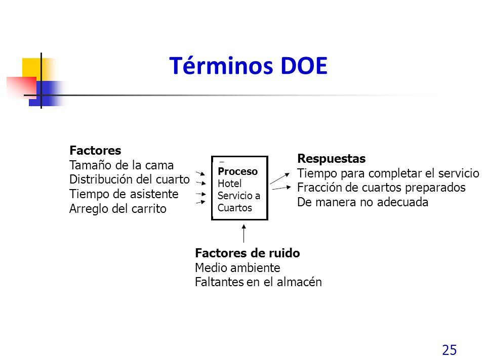 Términos DOE 25 Factores Tamaño de la cama Distribución del cuarto Tiempo de asistente Arreglo del carrito Respuestas Tiempo para completar el servici