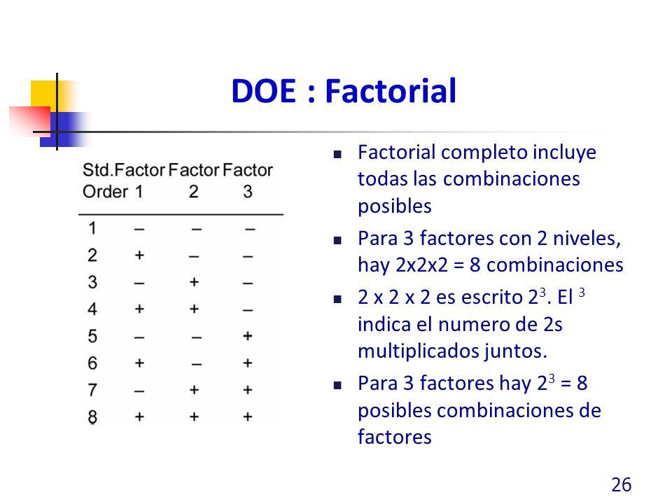 DOE : Factorial Factorial completo incluye todas las combinaciones posibles Para 3 factores con 2 niveles, hay 2x2x2 = 8 combinaciones 2 x 2 x 2 es es