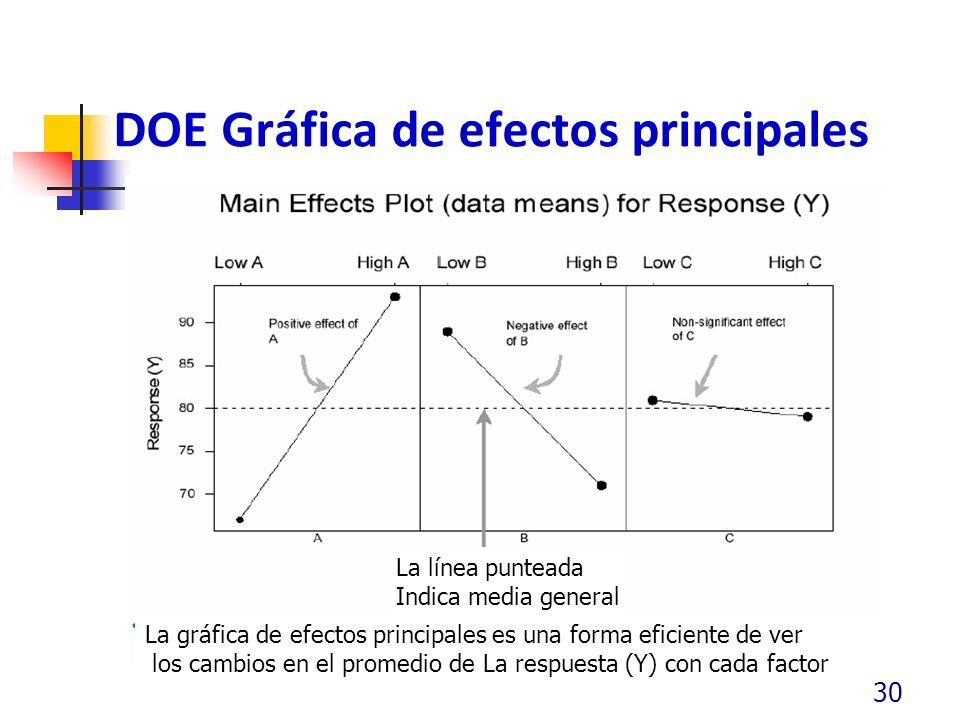 DOE Gráfica de efectos principales 30 La línea punteada Indica media general La gráfica de efectos principales es una forma eficiente de ver los cambios en el promedio de La respuesta (Y) con cada factor