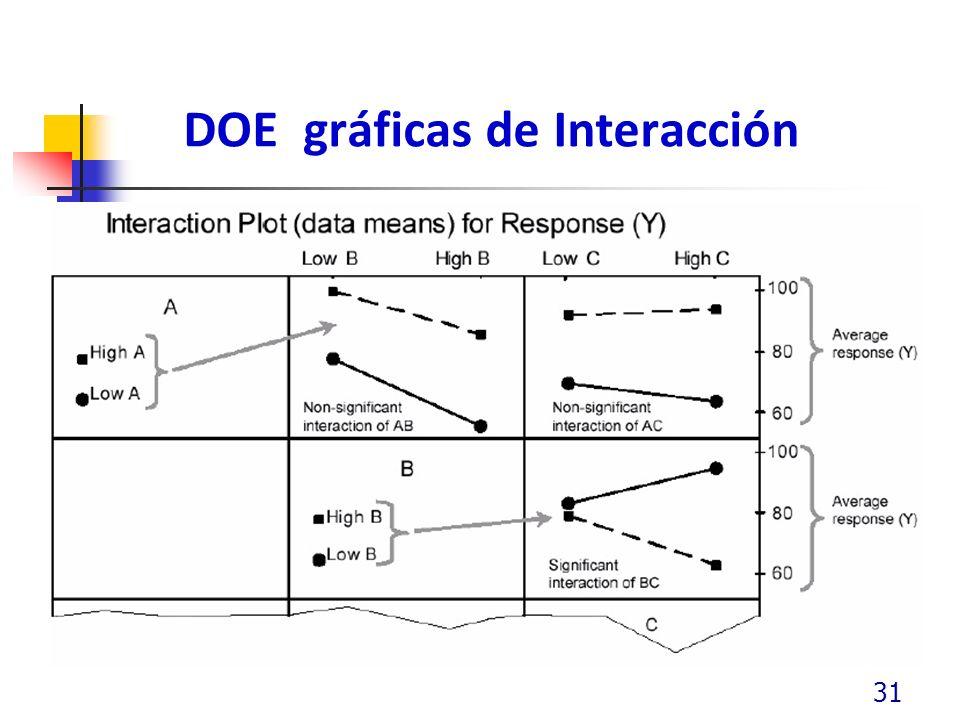DOE gráficas de Interacción 31