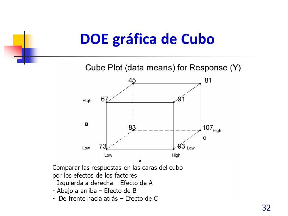 DOE gráfica de Cubo 32 Comparar las respuestas en las caras del cubo por los efectos de los factores - Izquierda a derecha – Efecto de A - Abajo a arriba – Efecto de B - De frente hacia atrás – Efecto de C